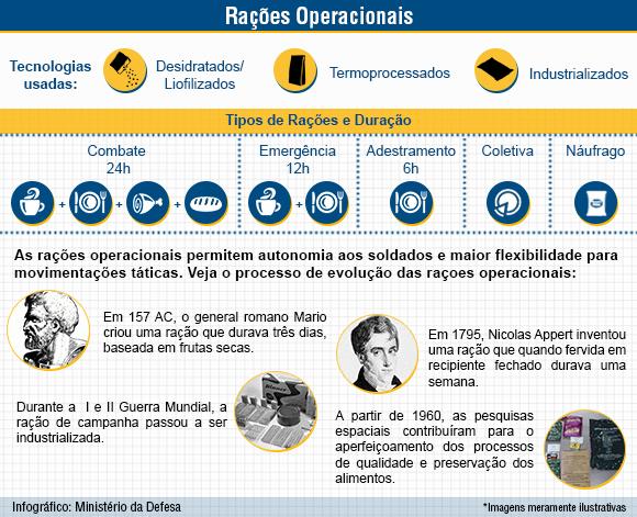 Raes Operacionais