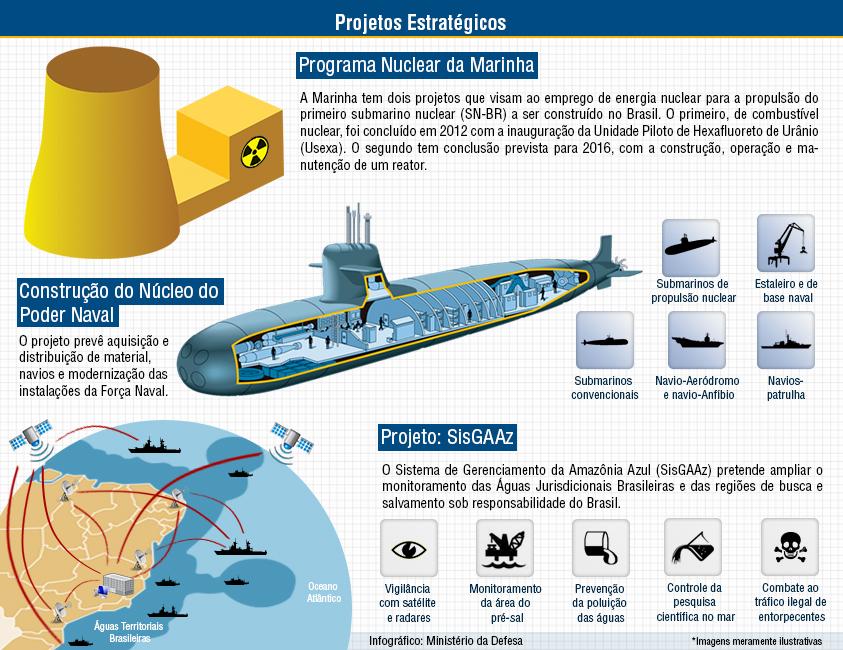 Marinha apresenta seus Projetos 2