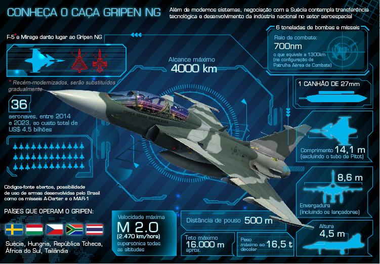 Orçamento de 2015 assegura R$ 1 bilhão para aquisição dos caças Gripen NG