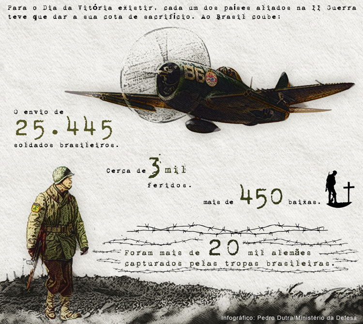 Dados Brasil na Segunda Guerra Mundial