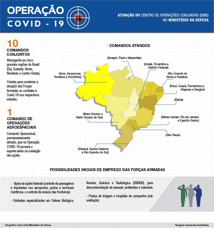 Centro de Operações Conjuntas do MD é ativado para ações de combate à COVID-19