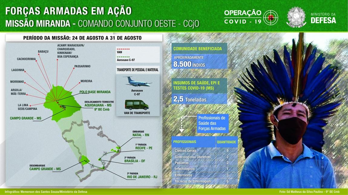 Indígenas de Mato Grosso do Sul recebem missão humanitária