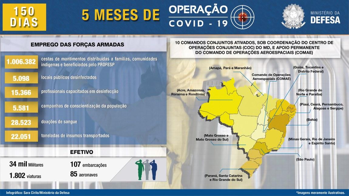 Operação Covid-19: emprego das Forças Armadas na missão completa cinco meses