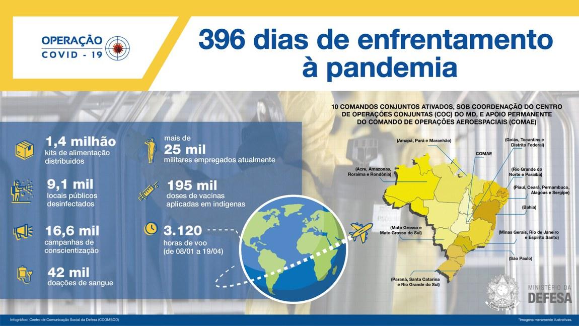 Forças Armadas atuam há 396 dias no combate à pandemia