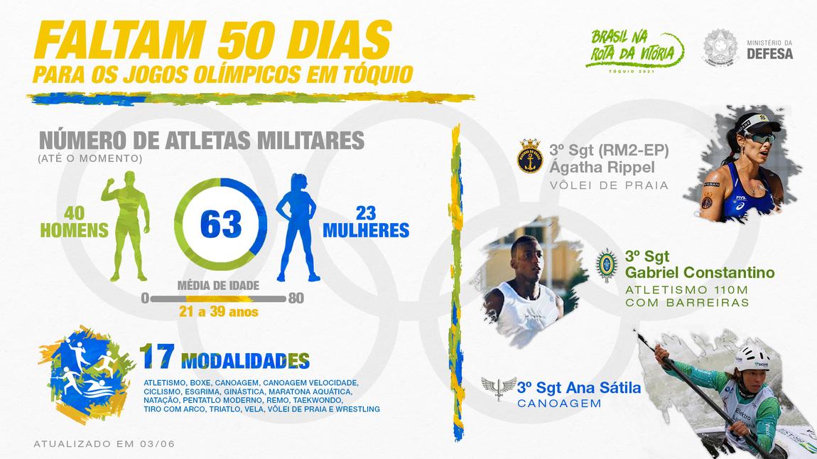 63 militares do Programa Atletas de Alto Rendimento estão classificados para as Olimpíadas de Tóquio